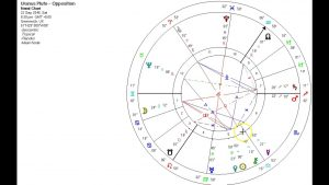 Uranus/Pluto Cycle and the Gender Revolution – Part 2