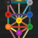 Tarot Correspondence to the Tree of Life